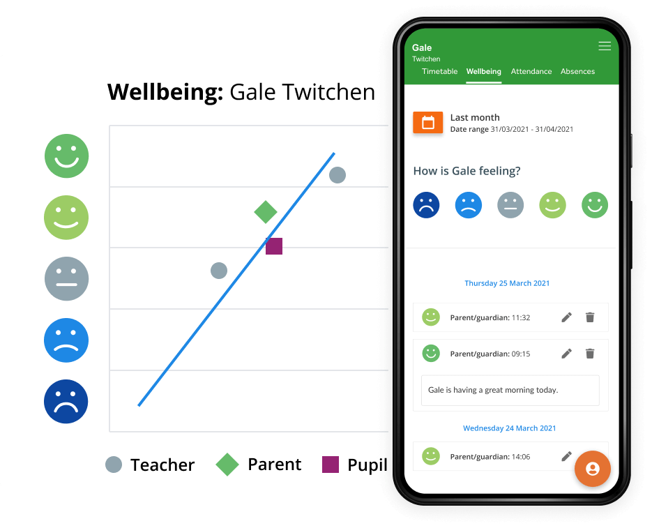 Wellbeing Module